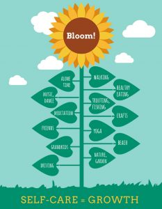 "Diagram of yellow sunflower with text ""Bloom!"" and ""Self Care = Growth"""