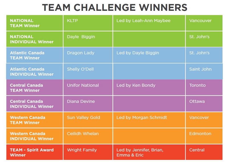 Team Challenge Winners Rise for Families of Workplace Tragedy